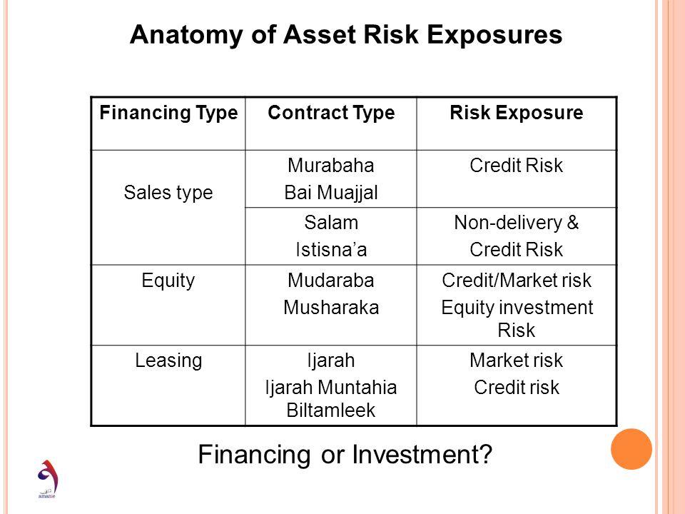 Financing TypeContract TypeRisk Exposure Sales type Murabaha Bai Muajjal Credit Risk Salam Istisnaa Non-delivery & Credit Risk EquityMudaraba Musharak