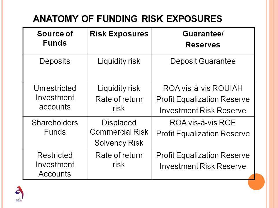 Source of Funds Risk ExposuresGuarantee/ Reserves DepositsLiquidity riskDeposit Guarantee Unrestricted Investment accounts Liquidity risk Rate of retu
