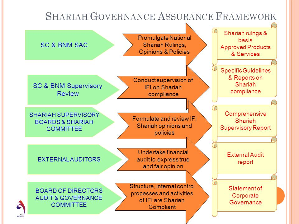 S HARIAH G OVERNANCE A SSURANCE F RAMEWORK SC & BNM Supervisory Review SHARIAH SUPERVISORY BOARDS & SHARIAH COMMITTEE EXTERNAL AUDITORS BOARD OF DIREC