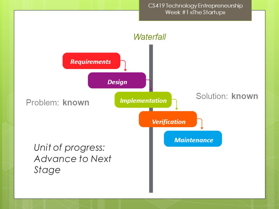 Problem: known Solution: known Waterfall Unit of progress: Advance to Next Stage Requirements Design Implementation Verification Maintenance CS419 Technology Entrepreneurship Week #1 «The Startup»