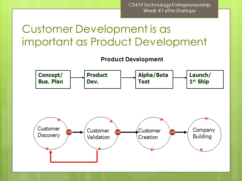 Company Building Customer Development Customer Discovery Customer Development is as important as Product Development Concept/ Bus.
