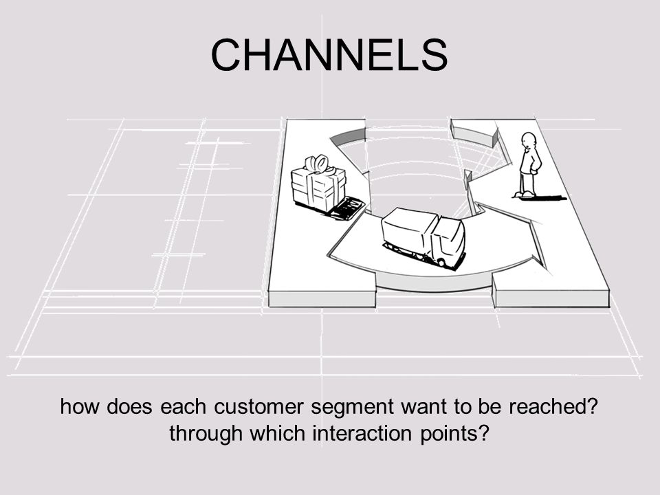 CHANNELS how does each customer segment want to be reached? through which interaction points?