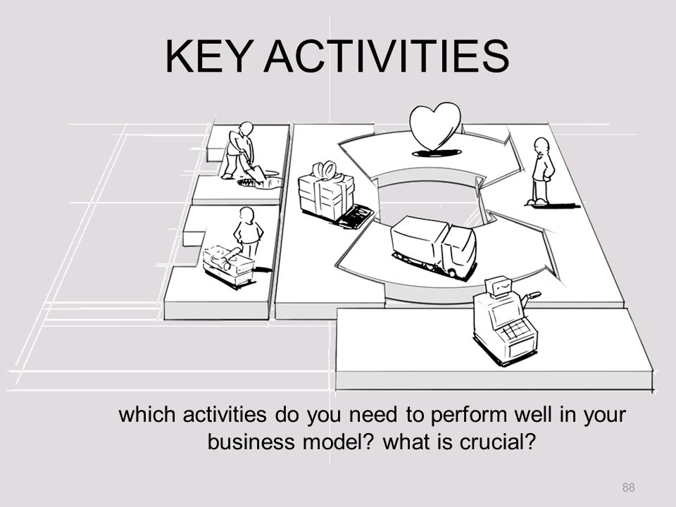 88 KEY ACTIVITIES which activities do you need to perform well in your business model.