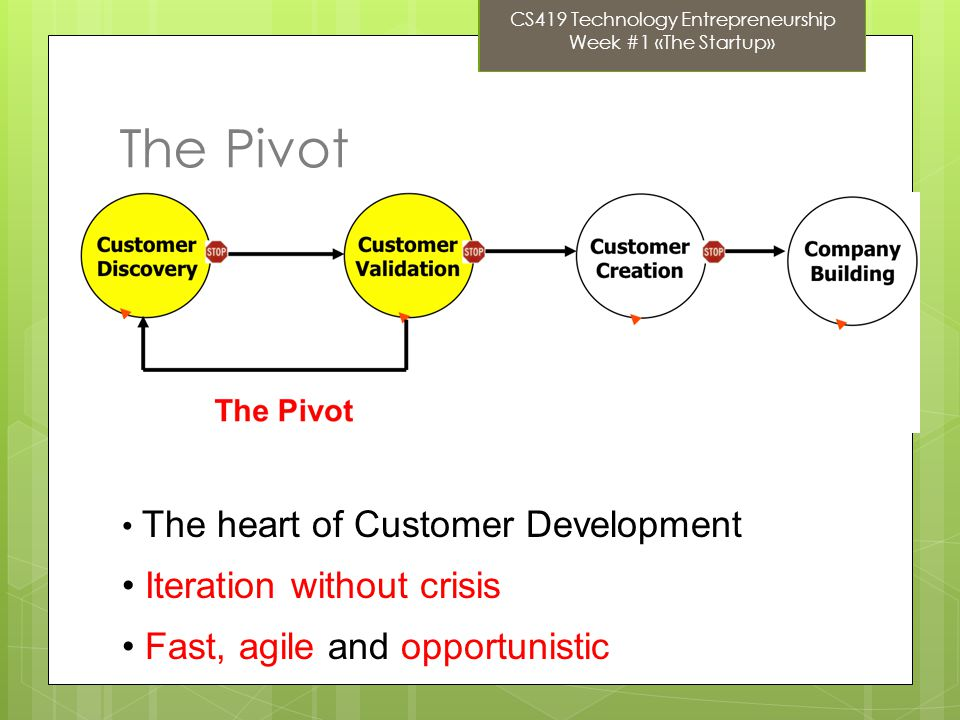 The Pivot The heart of Customer Development Iteration without crisis Fast, agile and opportunistic CS419 Technology Entrepreneurship Week #1 «The Startup»