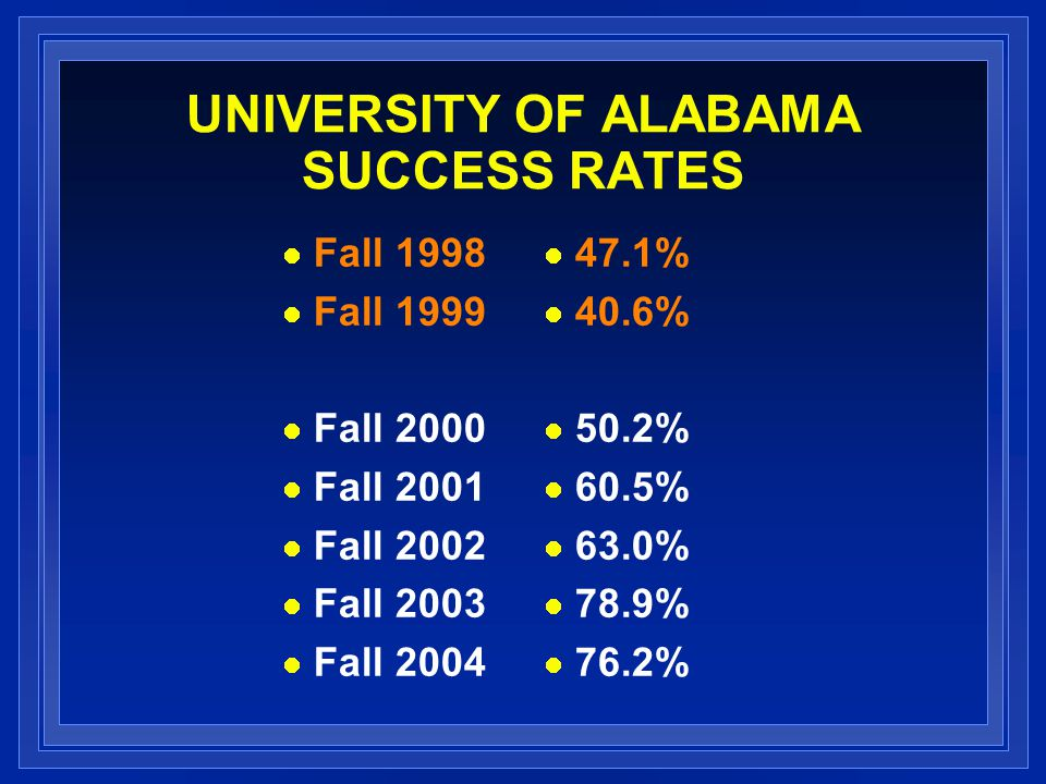UNIVERSITY OF ALABAMA SUCCESS RATES Fall 1998 Fall 1999 Fall 2000 Fall 2001 Fall 2002 Fall 2003 Fall 2004 47.1% 40.6% 50.2% 60.5% 63.0% 78.9% 76.2%