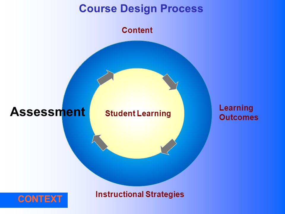 Some Assumptions: Assessment activities are part of the learning process Assessment activities are part of the learning process We are assessing for l