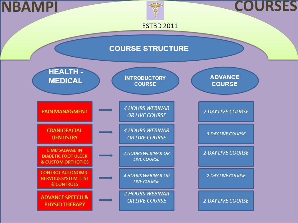 ESTBD 2011 COURSE STRUCTURE HEALTH - MEDICAL I NTRODUCTORY COURSE ADVANCE COURSE 4 HOURS WEBINAR OR LIVE COURSE 2 HOURS WEBINAR OR LIVE COURSE 4 HOURS WEBINAR OR LIVE COURSE 2 HOURS WEBINAR OR LIVE COURSE 2 DAY LIVE COURSE 3 DAY LIVE COURSE 2 DAY LIVE COURSE NBAMPI COURSES PAIN MANAGMENT LIMB SALVAGE IN DIABETIC FOOT ULCER & CUSTOM ORTHOTICS CRANIOFACIAL DENTISTRY CONTROL AUTONOMIC NERVOUS SYSTEM TEST & CONTROLS ADVANCE SPEECH & PHYSIO THERAPY