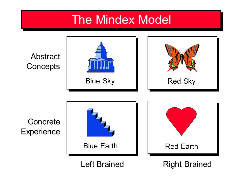 The Mindex Model Abstract Concepts Concrete Experience Right BrainedLeft Brained Red Sky Red Earth Blue Sky Blue Earth