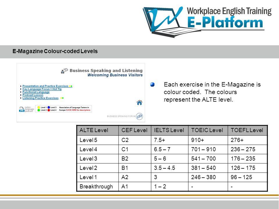 E-Magazine Colour-coded Levels ALTE LevelCEF LevelIELTS LevelTOEIC LevelTOEFL Level Level 5C27.5+910+276+ Level 4C16.5 – 7701 – 910236 – 275 Level 3B2