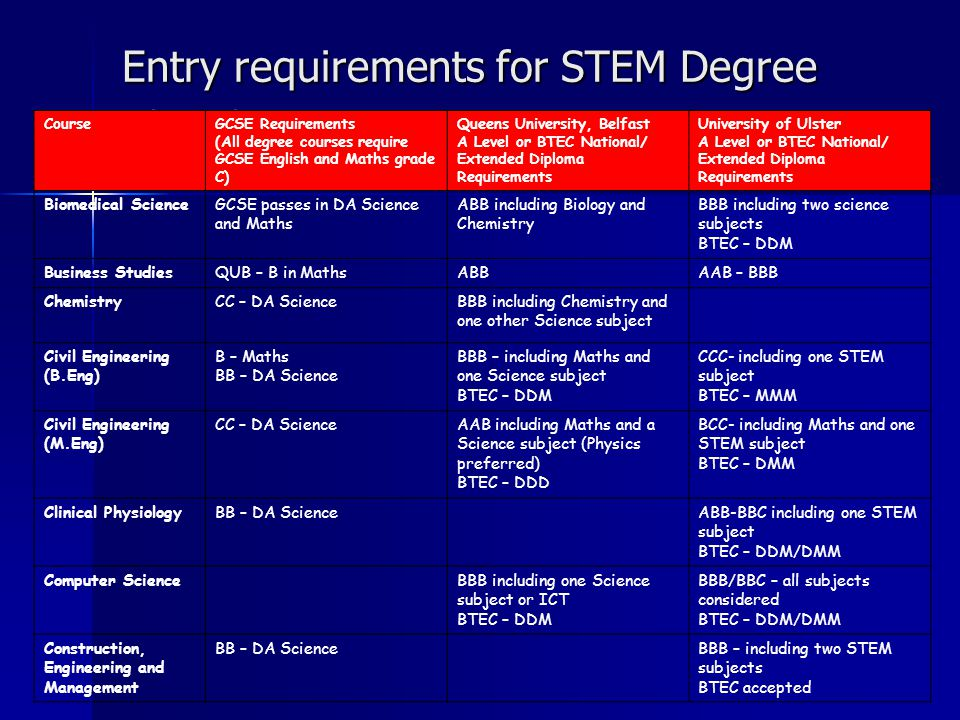 Entry requirements for STEM Degree courses CourseGCSE Requirements (All degree courses require GCSE English and Maths grade C) Queens University, Belfast A Level or BTEC National/ Extended Diploma Requirements University of Ulster A Level or BTEC National/ Extended Diploma Requirements Biomedical ScienceGCSE passes in DA Science and Maths ABB including Biology and Chemistry BBB including two science subjects BTEC – DDM Business StudiesQUB – B in MathsABBAAB – BBB ChemistryCC – DA ScienceBBB including Chemistry and one other Science subject Civil Engineering (B.Eng) B – Maths BB – DA Science BBB – including Maths and one Science subject BTEC – DDM CCC- including one STEM subject BTEC – MMM Civil Engineering (M.Eng) CC – DA ScienceAAB including Maths and a Science subject (Physics preferred) BTEC – DDD BCC- including Maths and one STEM subject BTEC – DMM Clinical PhysiologyBB – DA ScienceABB-BBC including one STEM subject BTEC – DDM/DMM Computer ScienceBBB including one Science subject or ICT BTEC – DDM BBB/BBC – all subjects considered BTEC – DDM/DMM Construction, Engineering and Management BB – DA ScienceBBB – including two STEM subjects BTEC accepted
