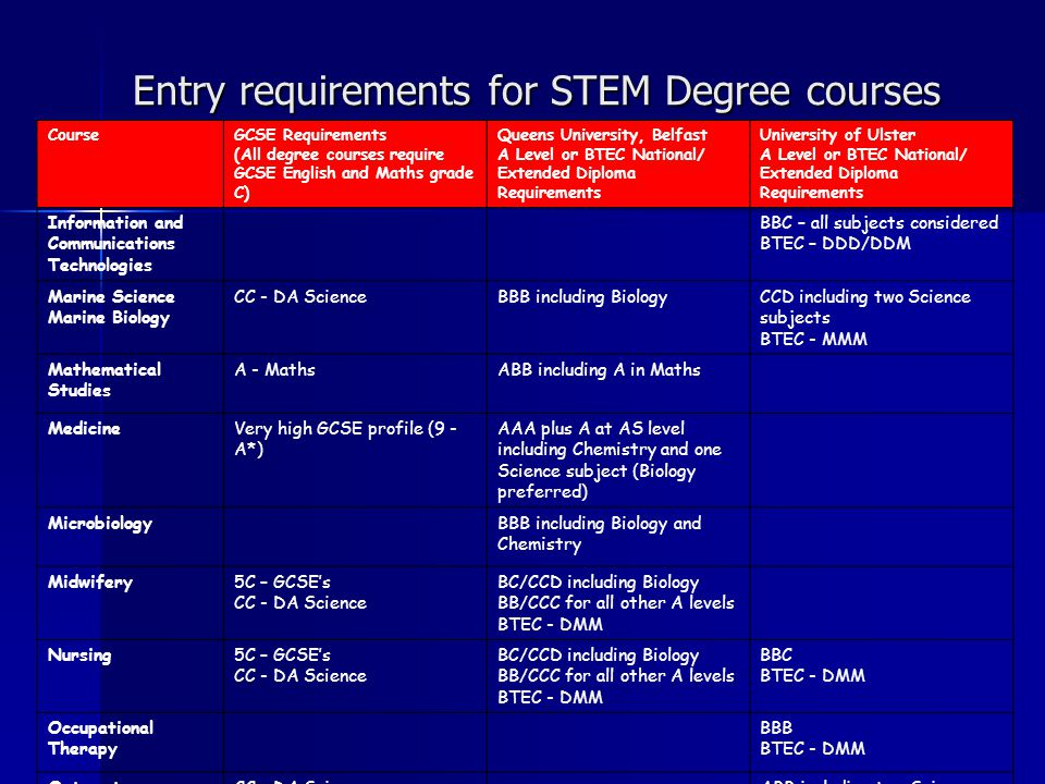 Entry requirements for STEM Degree courses CourseGCSE Requirements (All degree courses require GCSE English and Maths grade C) Queens University, Belfast A Level or BTEC National/ Extended Diploma Requirements University of Ulster A Level or BTEC National/ Extended Diploma Requirements Information and Communications Technologies BBC – all subjects considered BTEC – DDD/DDM Marine Science Marine Biology CC - DA ScienceBBB including BiologyCCD including two Science subjects BTEC - MMM Mathematical Studies A - MathsABB including A in Maths MedicineVery high GCSE profile (9 - A*) AAA plus A at AS level including Chemistry and one Science subject (Biology preferred) MicrobiologyBBB including Biology and Chemistry Midwifery5C – GCSEs CC - DA Science BC/CCD including Biology BB/CCC for all other A levels BTEC - DMM Nursing5C – GCSEs CC - DA Science BC/CCD including Biology BB/CCC for all other A levels BTEC - DMM BBC BTEC - DMM Occupational Therapy BBB BTEC - DMM OptometryCC – DA ScienceABB including two Science subjects