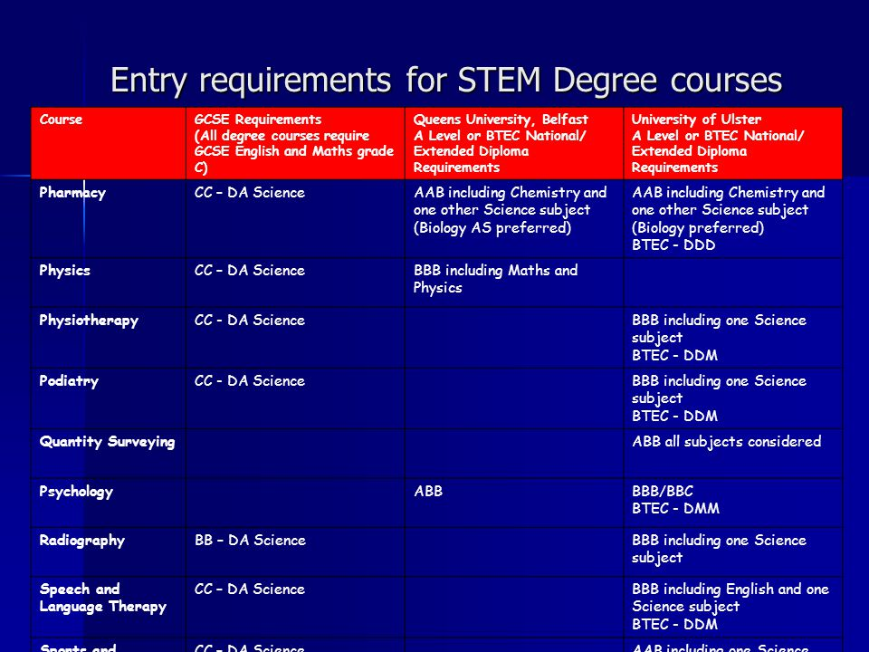 Entry requirements for STEM Degree courses CourseGCSE Requirements (All degree courses require GCSE English and Maths grade C) Queens University, Belfast A Level or BTEC National/ Extended Diploma Requirements University of Ulster A Level or BTEC National/ Extended Diploma Requirements PharmacyCC – DA ScienceAAB including Chemistry and one other Science subject (Biology AS preferred) AAB including Chemistry and one other Science subject (Biology preferred) BTEC - DDD PhysicsCC – DA ScienceBBB including Maths and Physics PhysiotherapyCC - DA ScienceBBB including one Science subject BTEC - DDM PodiatryCC - DA ScienceBBB including one Science subject BTEC - DDM Quantity SurveyingABB all subjects considered PsychologyABBBBB/BBC BTEC - DMM RadiographyBB – DA ScienceBBB including one Science subject Speech and Language Therapy CC – DA ScienceBBB including English and one Science subject BTEC - DDM Sports and Exercise CC – DA ScienceAAB including one Science subject or PE