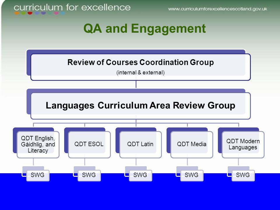 QA and Engagement Review of Courses Coordination Group (internal & external) Languages Curriculum Area Review Group QDT English, Gàidhlig, and Literacy SWG QDT ESOL SWG QDT Latin SWG QDT Media SWG QDT Modern Languages SWG