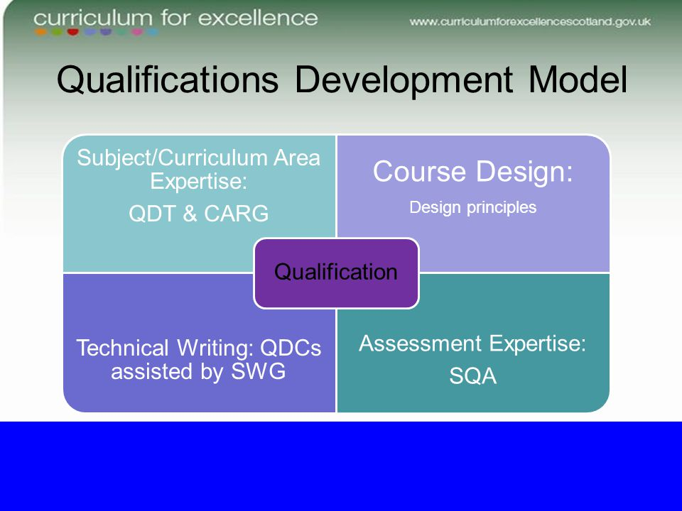 Qualifications Development Model Subject/Curriculum Area Expertise: QDT & CARG Course Design: Design principles Technical Writing: QDCs assisted by SWG Assessment Expertise: SQA Qualification