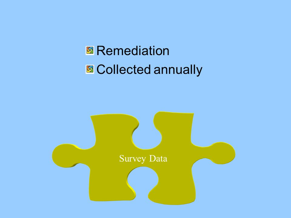 Survey Data Remediation Collected annually