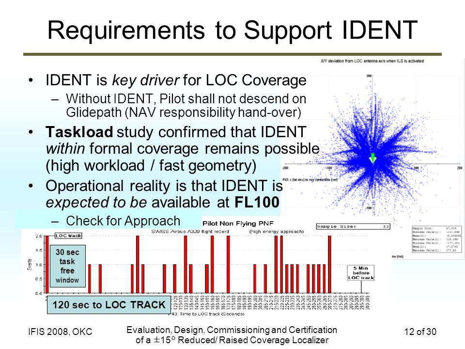 Evaluation, Design, Commissioning and Certification of a ±15° Reduced/ Raised Coverage Localizer 12 of 30IFIS 2008, OKC Requirements to Support IDENT