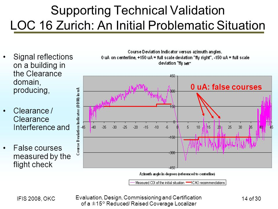 Evaluation, Design, Commissioning and Certification of a ±15° Reduced/ Raised Coverage Localizer 14 of 30IFIS 2008, OKC Supporting Technical Validatio