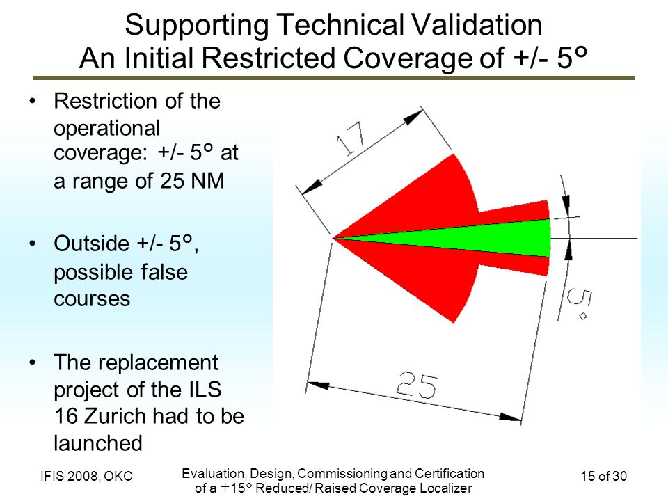 Evaluation, Design, Commissioning and Certification of a ±15° Reduced/ Raised Coverage Localizer 15 of 30IFIS 2008, OKC Supporting Technical Validatio