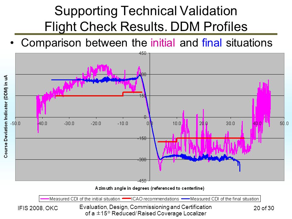 Evaluation, Design, Commissioning and Certification of a ±15° Reduced/ Raised Coverage Localizer 20 of 30IFIS 2008, OKC Supporting Technical Validatio