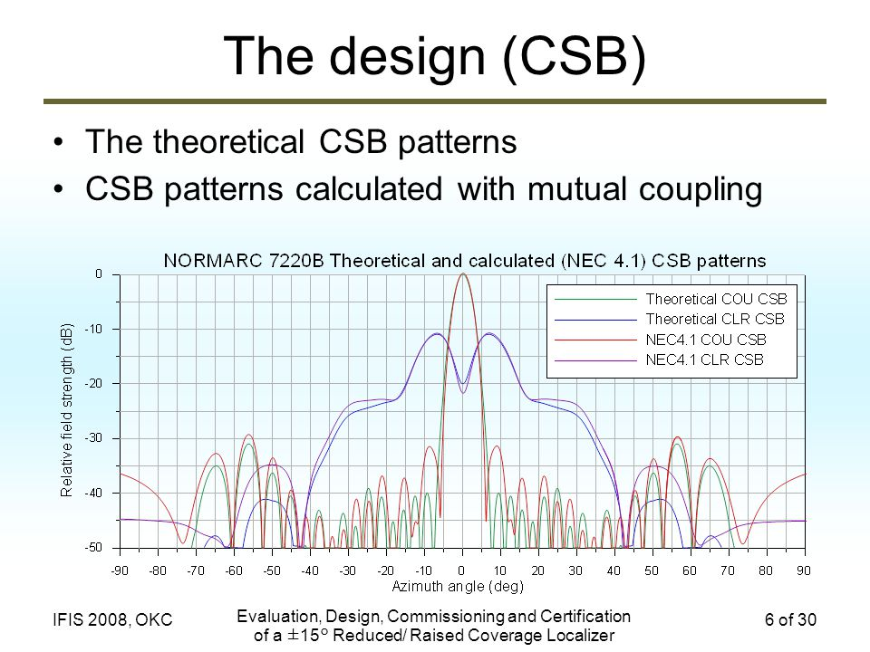 Evaluation, Design, Commissioning and Certification of a ±15° Reduced/ Raised Coverage Localizer 6 of 30IFIS 2008, OKC The design (CSB) The theoretica