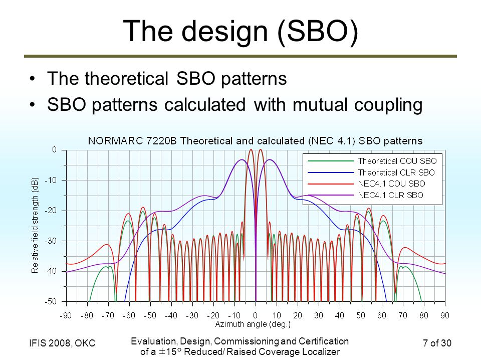 Evaluation, Design, Commissioning and Certification of a ±15° Reduced/ Raised Coverage Localizer 7 of 30IFIS 2008, OKC The design (SBO) The theoretica