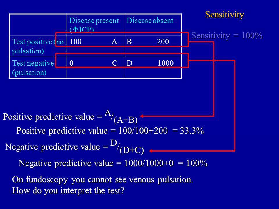 Disease present ( ICP) Disease absent Test positive (no pulsation) 100 AB 200 Test negative (pulsation) 0 CD 1000 Sensitivity Positive predictive value = A / (A+B) Positive predictive value = 100/100+200 = 33.3% On fundoscopy you cannot see venous pulsation.