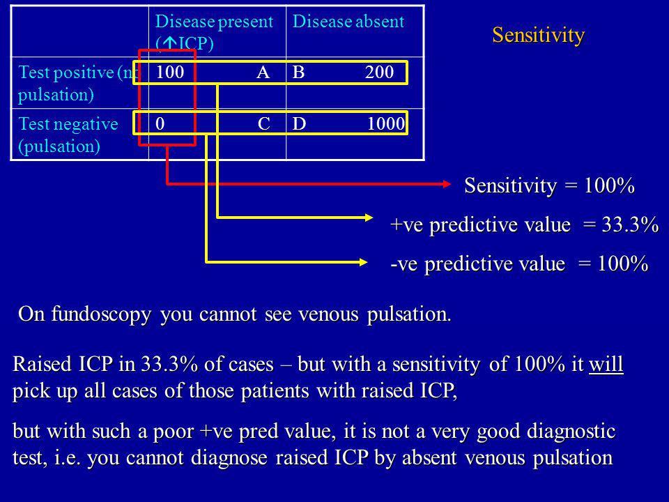 Disease present ( ICP) Disease absent Test positive (no pulsation) 100 AB 200 Test negative (pulsation) 0 CD 1000 Sensitivity Sensitivity = 100% On fundoscopy you cannot see venous pulsation.