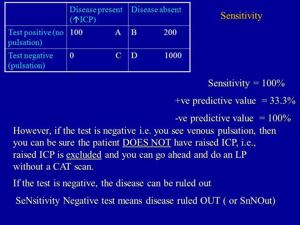 Disease present ( ICP) Disease absent Test positive (no pulsation) 100 AB 200 Test negative (pulsation) 0 CD 1000 Sensitivity Sensitivity = 100% +ve predictive value = 33.3% -ve predictive value = 100% However, if the test is negative i.e.