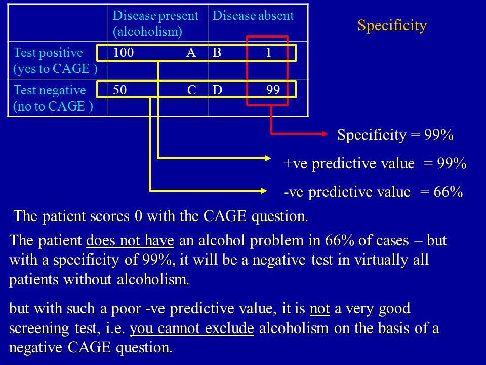Disease present (alcoholism) Disease absent Test positive (yes to CAGE ) 100 AB 1 Test negative (no to CAGE ) 50 CD 99 Specificity Specificity = 99% The patient scores 0 with the CAGE question.