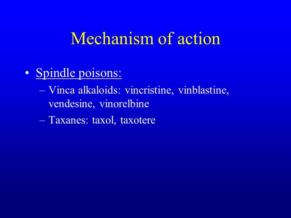 Mechanism of action Spindle poisons: –Vinca alkaloids: vincristine, vinblastine, vendesine, vinorelbine –Taxanes: taxol, taxotere