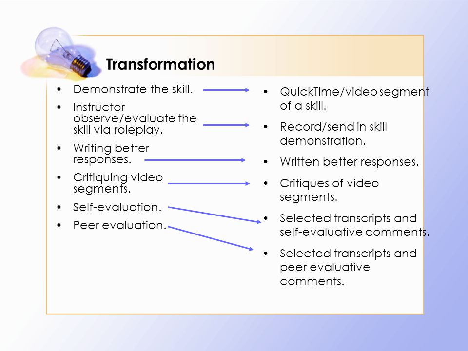 Transformation Demonstrate the skill. Instructor observe/evaluate the skill via roleplay.