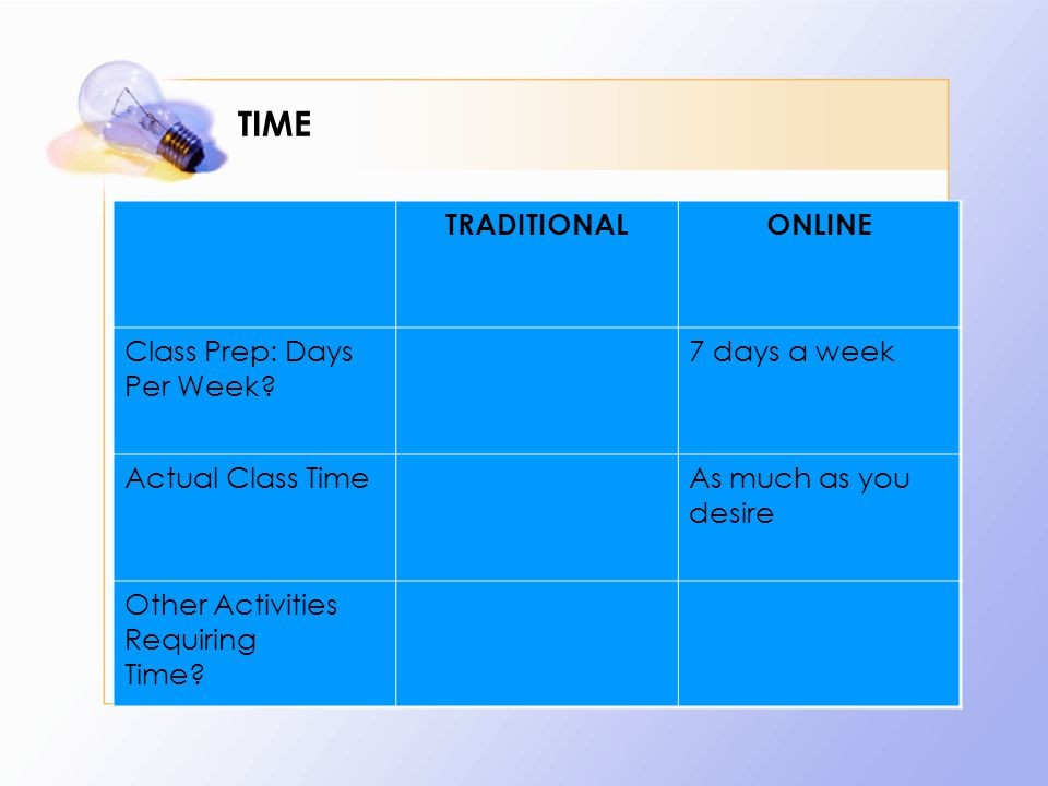 TIME TRADITIONALONLINE Class Prep: Days Per Week.