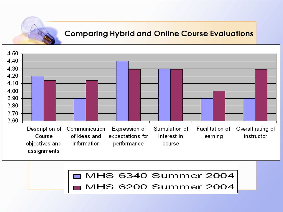 Comparing Hybrid and Online Course Evaluations
