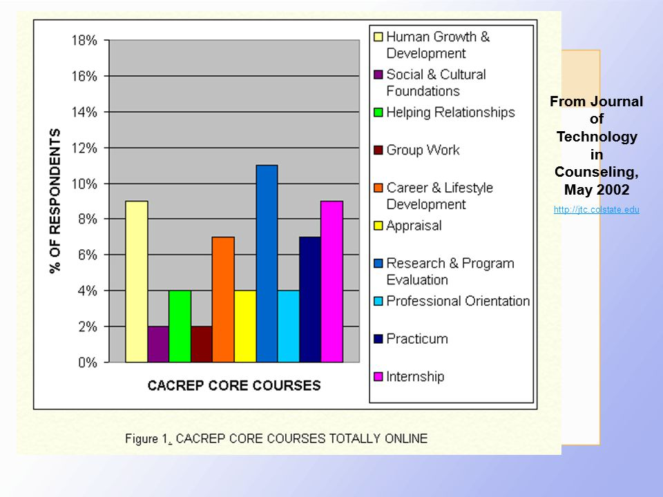 Rewards of online teaching?