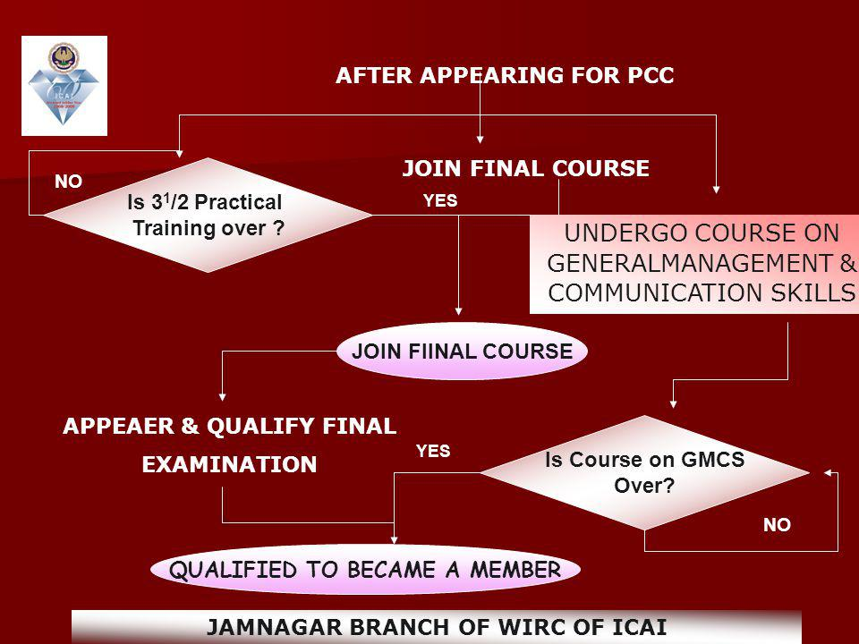 APPEAER & QUALIFY FINAL EXAMINATION Is 3 1 /2 Practical Training over ? NO JOIN FINAL COURSE YES UNDERGO COURSE ON GENERALMANAGEMENT & COMMUNICATION S