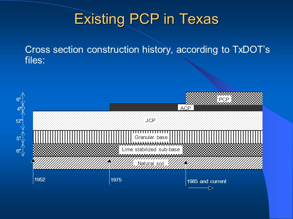Cross section construction history, according to TxDOTs files: 1952 JCP Granular base Natural soil Lime stabilized sub-base 12 5 6 1975 ACP 4 1985 and current PCP6 Existing PCP in Texas