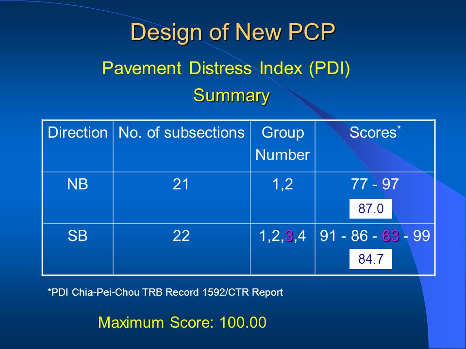 DirectionNo. of subsectionsGroup Number Scores * NB211,277 - 97 SB22 3 1,2,3,4 63 91 - 86 - 63 - 99 Maximum Score: 100.00 *PDI Chia-Pei-Chou TRB Recor