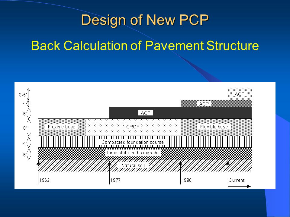 Back Calculation of Pavement Structure Design of New PCP