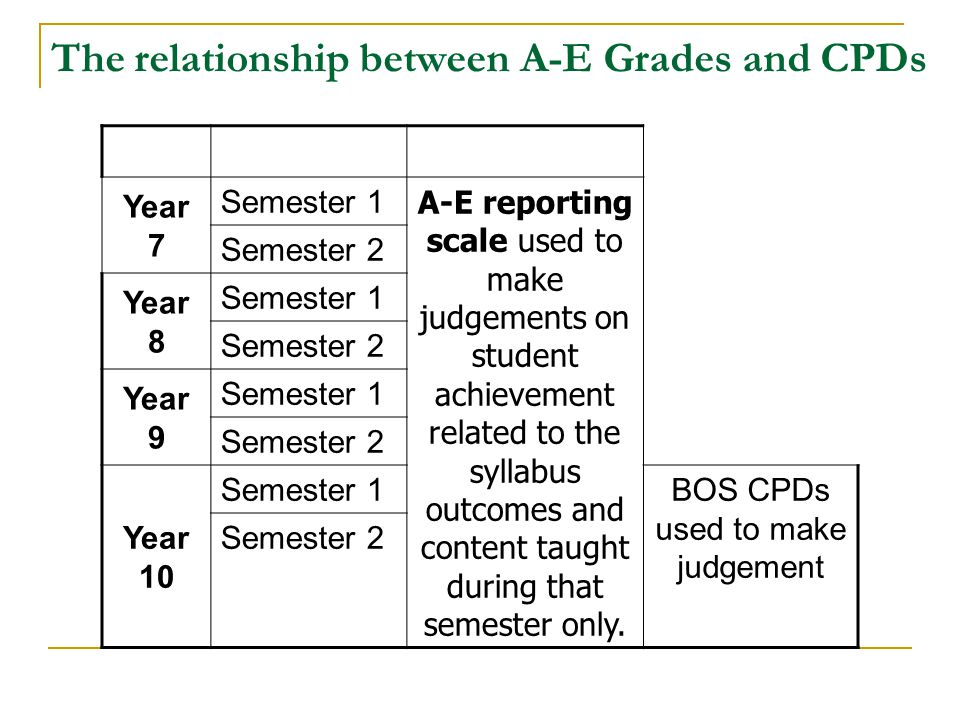 The relationship between A-E Grades and CPDs Year 7 Semester 1 A-E reporting scale used to make judgements on student achievement related to the sylla