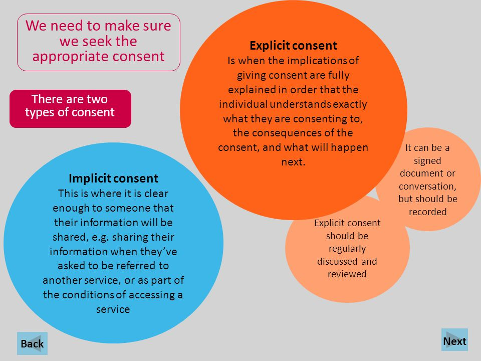 Back We need to make sure we seek the appropriate consent There are two types of consent Implicit consent This is where it is clear enough to someone
