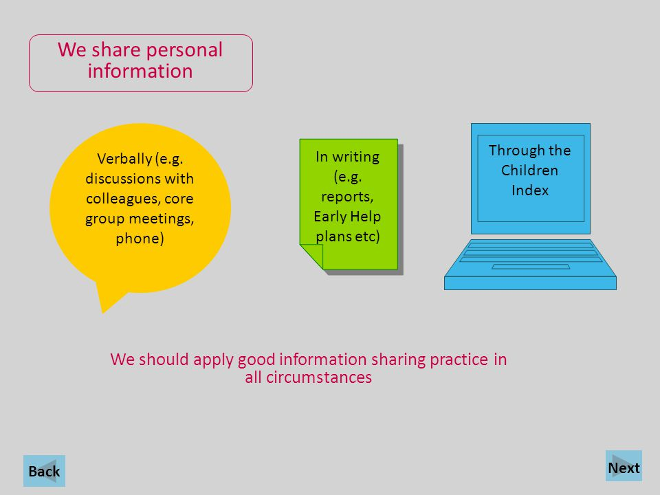 Back We share personal information In writing (e.g. reports, Early Help plans etc) Through the Children Index We should apply good information sharing