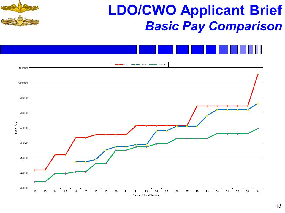 18 LDO/CWO Applicant Brief Basic Pay Comparison
