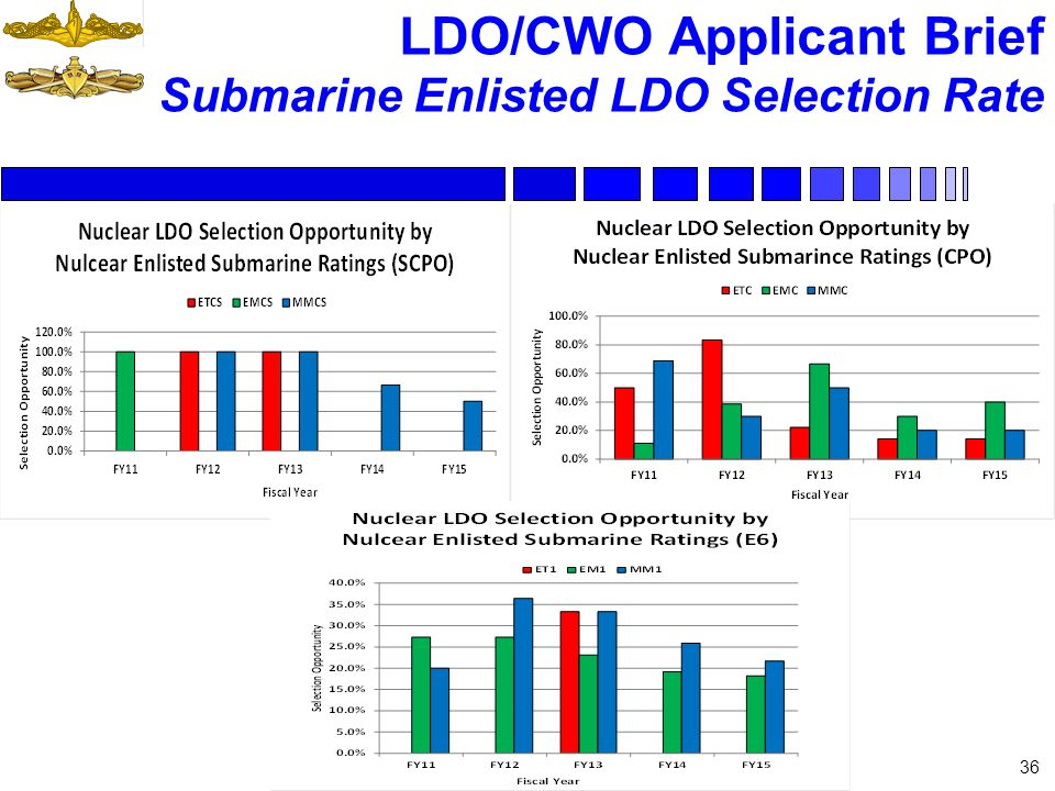 LDO/CWO Applicant Brief Submarine Enlisted LDO Selection Rate 36