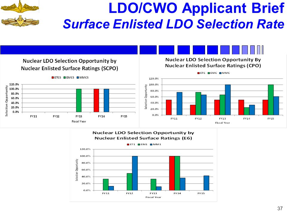 LDO/CWO Applicant Brief Surface Enlisted LDO Selection Rate 37