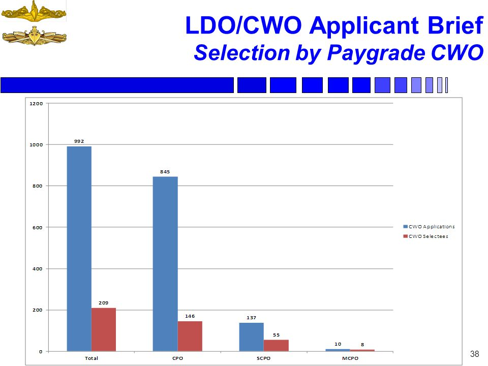 LDO/CWO Applicant Brief Selection by Paygrade CWO 38