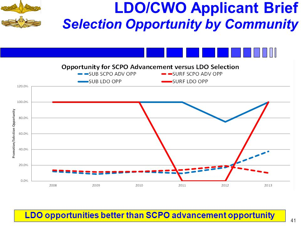LDO/CWO Applicant Brief Selection Opportunity by Community 41 LDO opportunities better than SCPO advancement opportunity