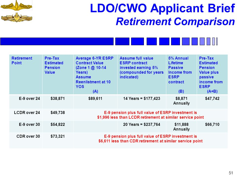 LDO/CWO Applicant Brief Retirement Comparison 51 Retirement Point Pre-Tax Estimated Pension Value Average 6-YR ESRP Contract Value (Zone 1 @ 10-14 Yea