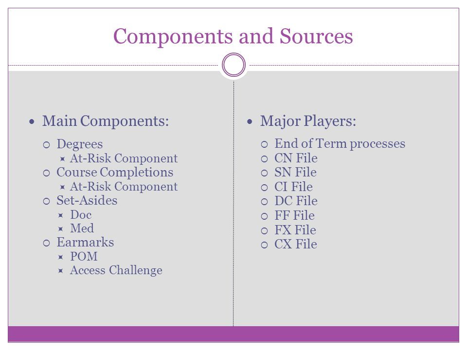 Components and Sources Main Components: Degrees At-Risk Component Course Completions At-Risk Component Set-Asides Doc Med Earmarks POM Access Challenge Major Players: End of Term processes CN File SN File CI File DC File FF File FX File CX File