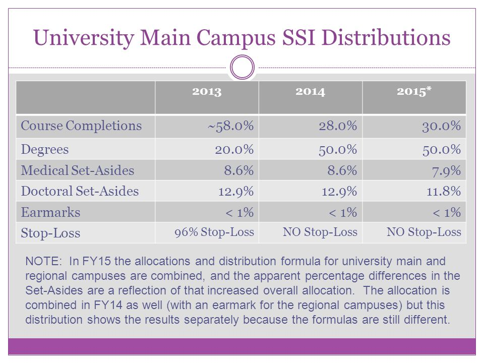University Main Campus SSI Distributions * Course Completions~58.0%28.0% 30.0% Degrees20.0%50.0% Medical Set-Asides8.6% 7.9% Doctoral Set-Asides12.9% 11.8% Earmarks< 1% Stop-Loss 96% Stop-LossNO Stop-Loss NOTE: In FY15 the allocations and distribution formula for university main and regional campuses are combined, and the apparent percentage differences in the Set-Asides are a reflection of that increased overall allocation.