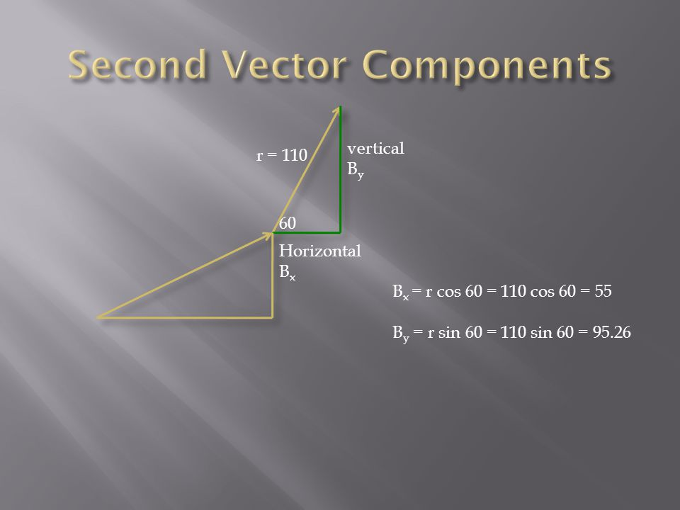 r = 110 Horizontal B x 60 B x = r cos 60 = 110 cos 60 = 55 B y = r sin 60 = 110 sin 60 = 95.26 vertical B y